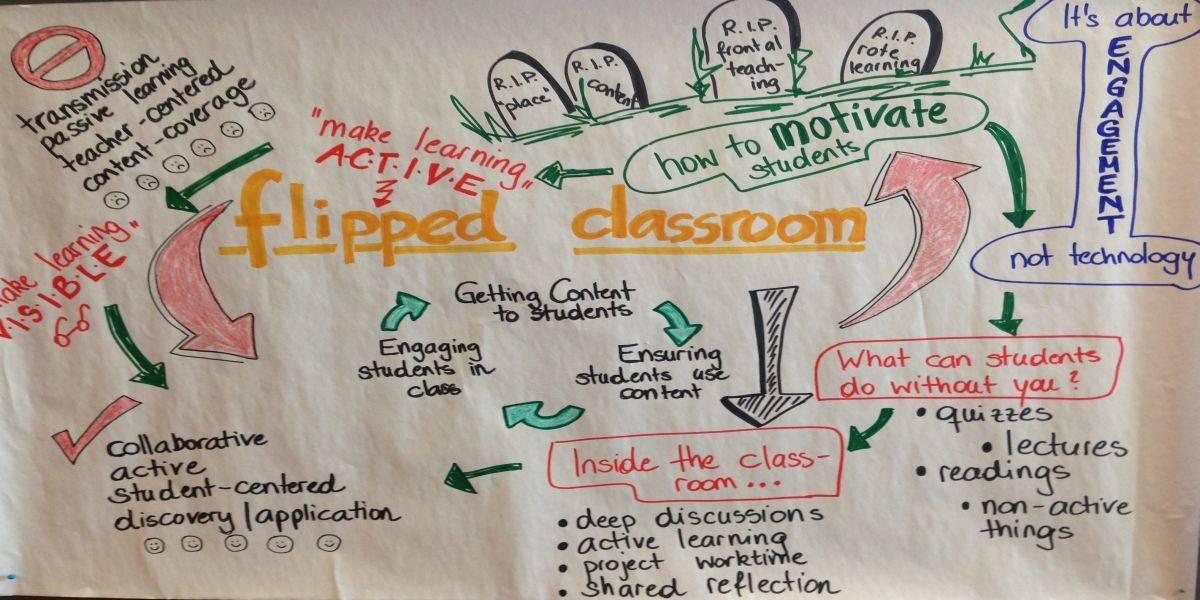 Veranschaulichung des Flipped Classroom Modells
