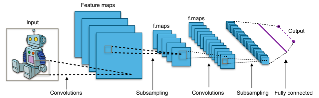 Funktion eines Convolutional Neural Networks