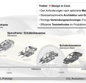 Aktuelle Trends im Karosseriebau - Produktion mit Multimaterialeinsatz und zugehöriger Fügetechnologie 1