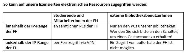 E-Ressourcen Zugriff