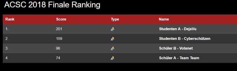 Ranking bei der Austrian Cyber Security Challenge 2018